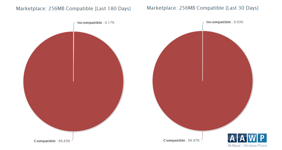 1256 compat update 2 Aumentano le applicazioni compatibili<br>per i device Windows Phone con 256Mb di RAM