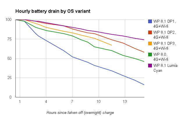 Battery drain by OS variant