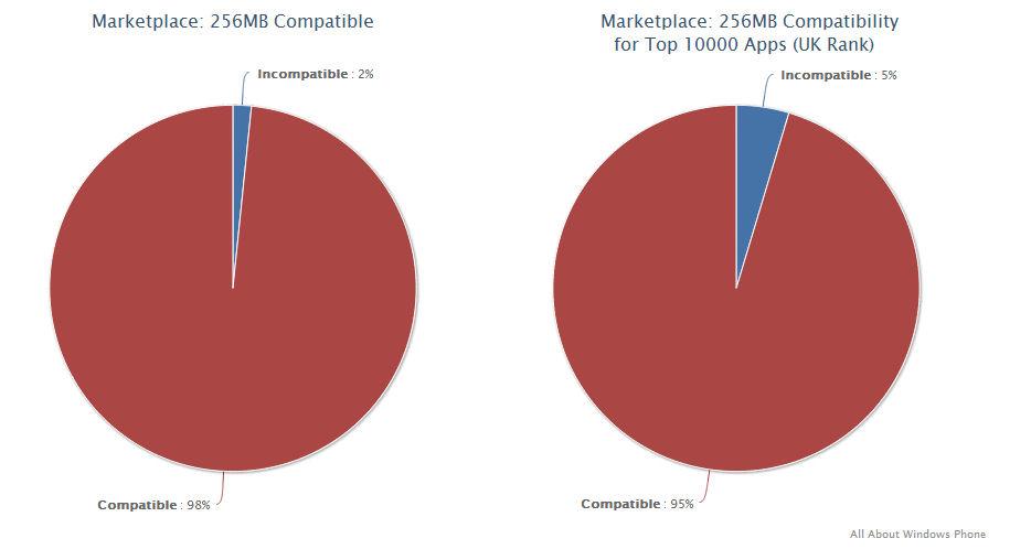 256MB compatible