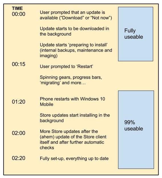Upgrade timeline