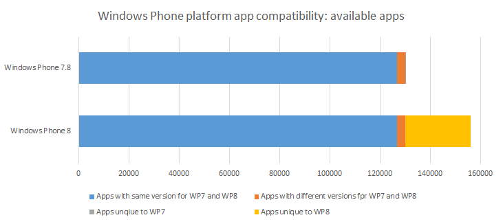 Windows Phone platform app compatibility