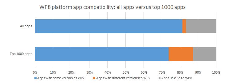 app compat comparison chart