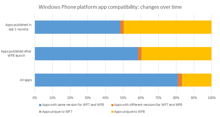 app compatibility changes over time
