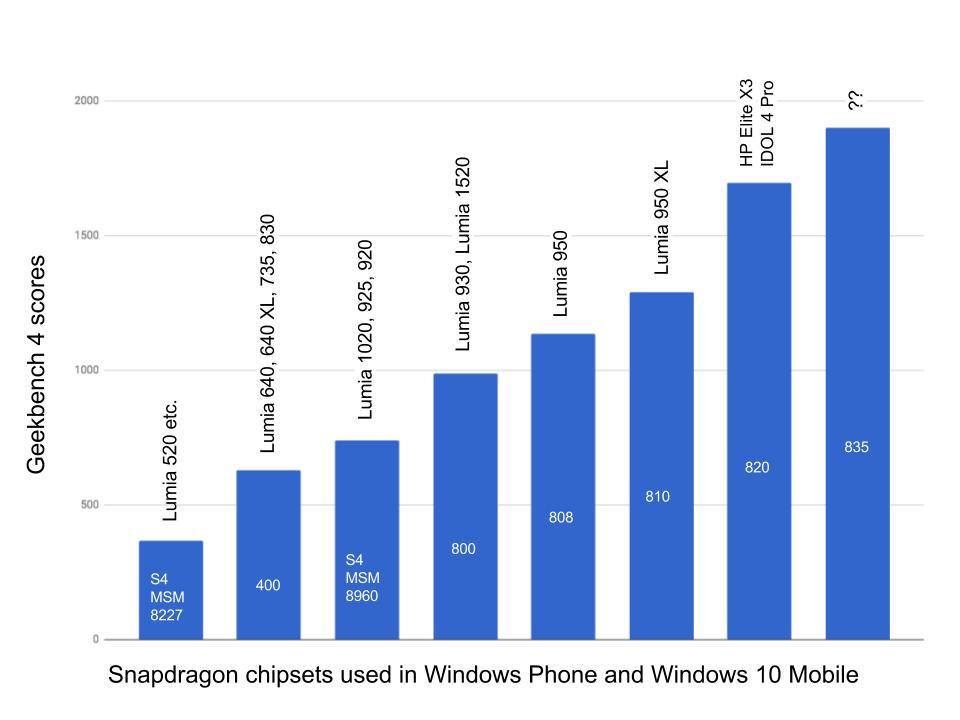 Snapdragon chart