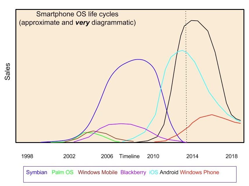 Smartphone OS life cycles
