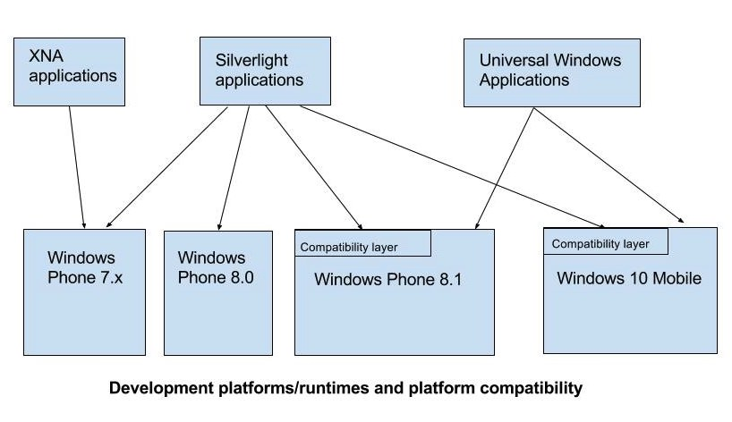 Platforms and compatibility