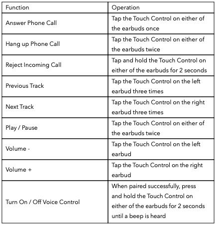 Tap chart