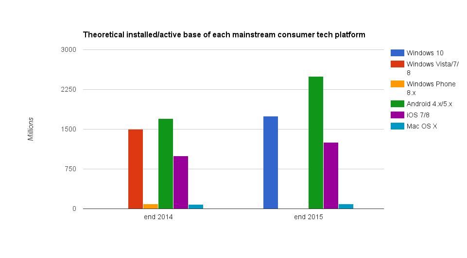 Platform installed base 2014/2015