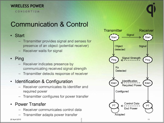 Qi Communication and Control
