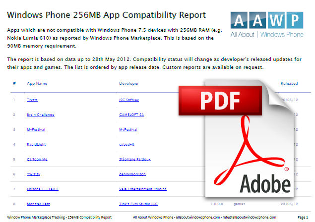 Download 256MB app compatibility report