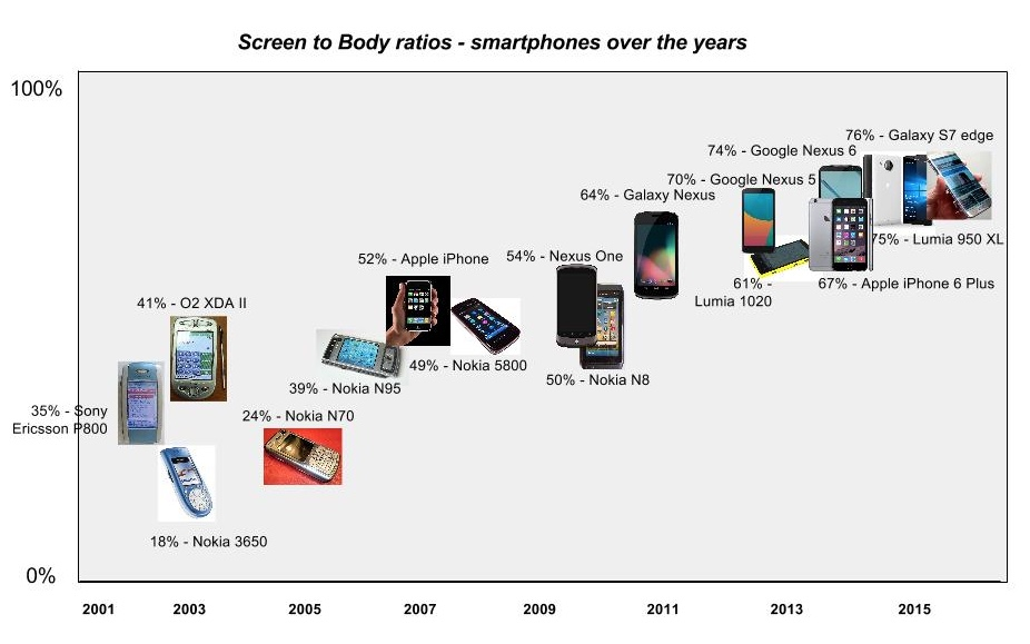 Chart - screen to body ratios in smartphones