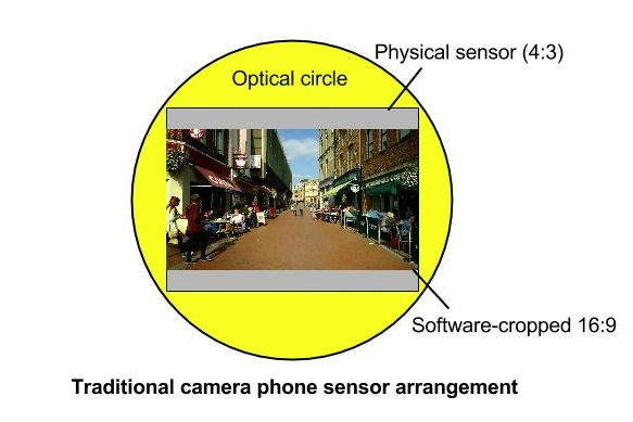 Optical circle and sensor cropping diagram