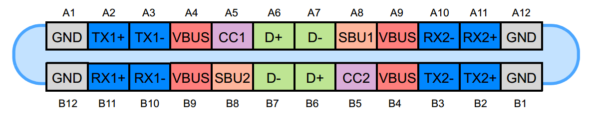 Type C bay