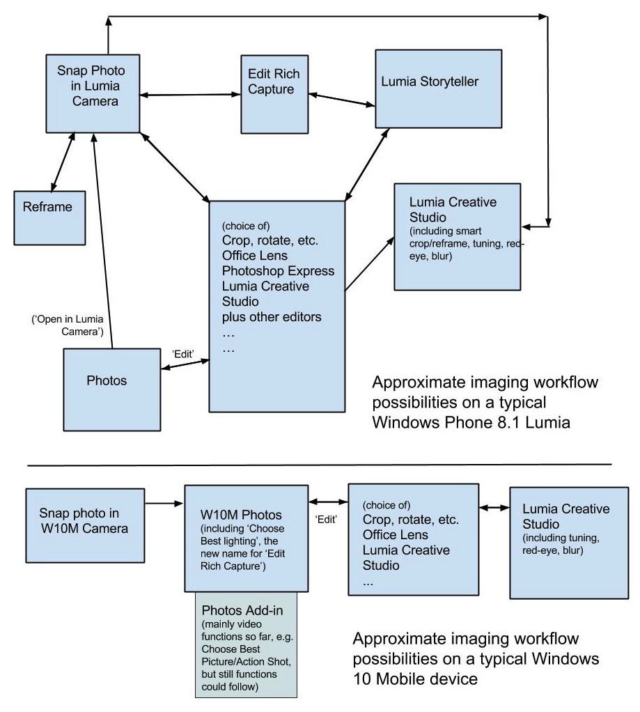 Windows 10 Mobile camera and imaging workflow