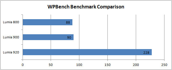 WPBench comparison