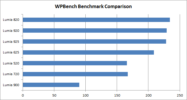 Lumia 625 benchmarks