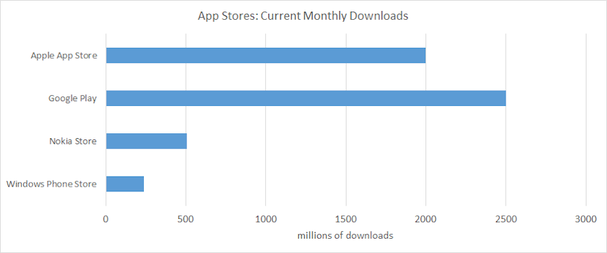 App Stores Monthly downloads