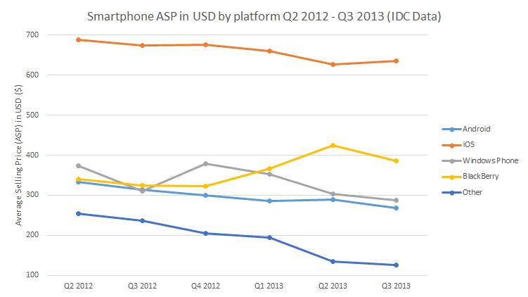 IDC Smartphone ASP