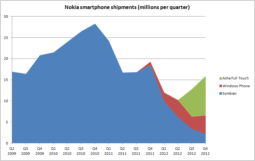 Nokia Smartphone Sales