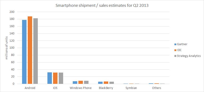 Q2 smartphone stats