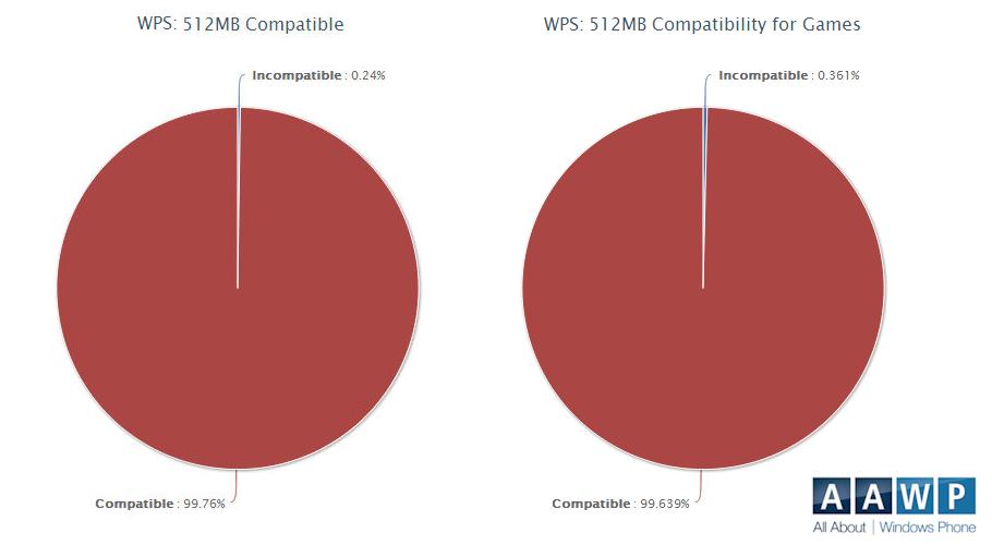 512MB compatibility