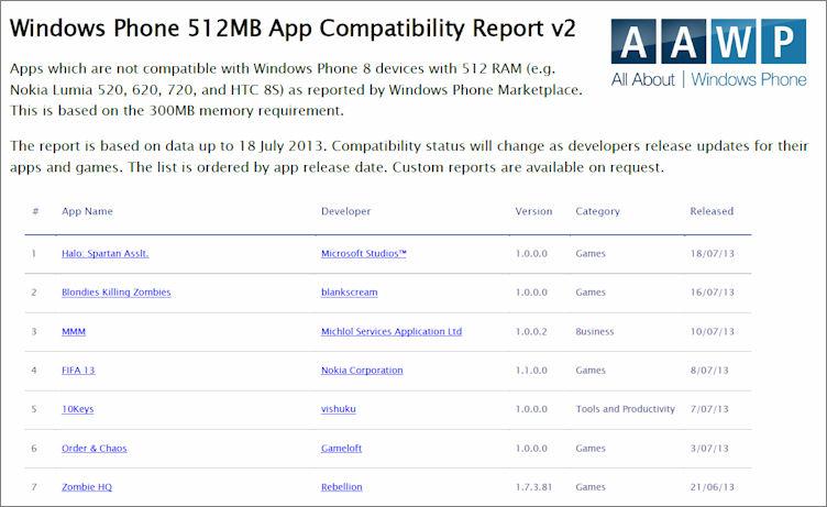 512Mb report