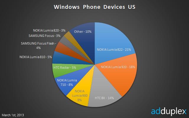 AdDuplex stats