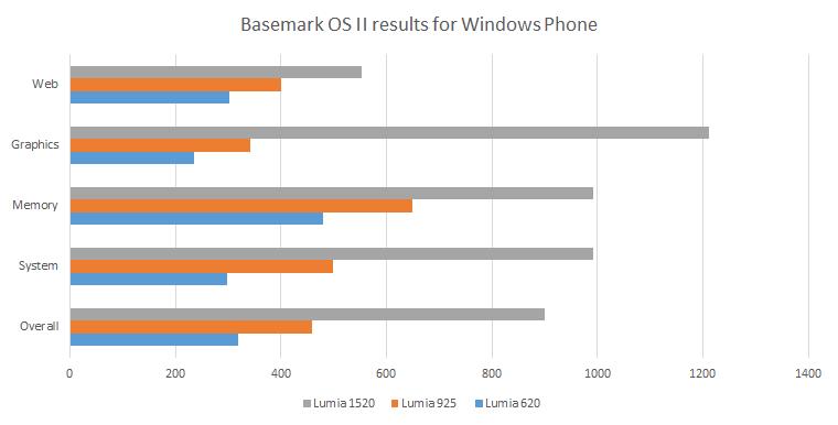 Basemark results