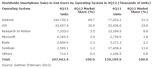 Gartner Smartphone Sales 2012 Q4