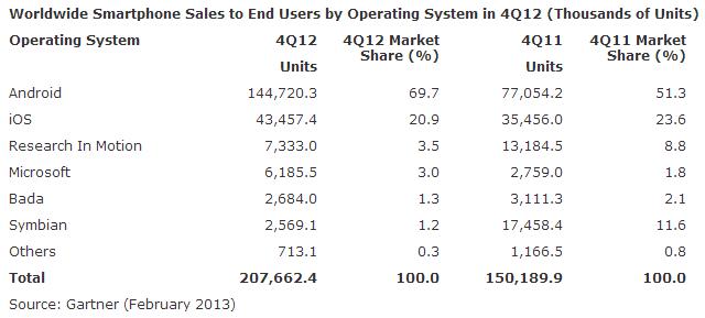Gartner Smartphone Sales 2012 Q4
