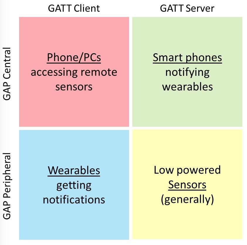 GATT chart