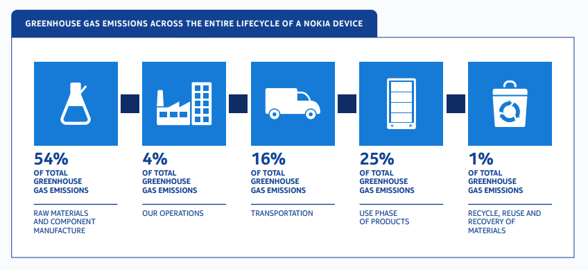 Life cycle of emission for a Nokia phone