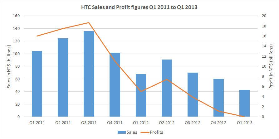 HTC figures