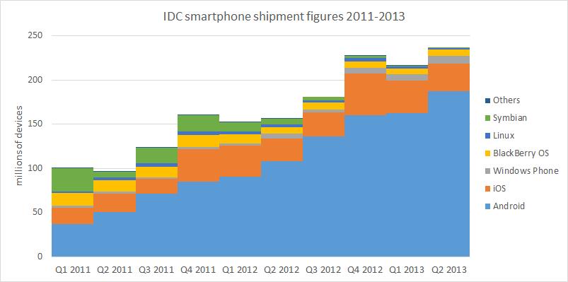 IDC smartpone shipment figures