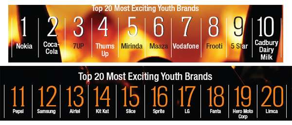 India brands, 2012