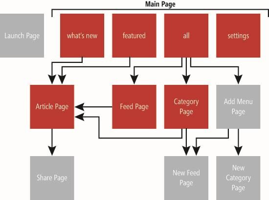Designing an RSS app