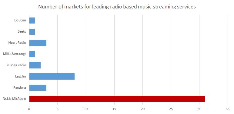 MixRadio Markets