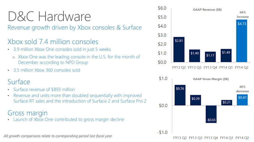 Microsoft results