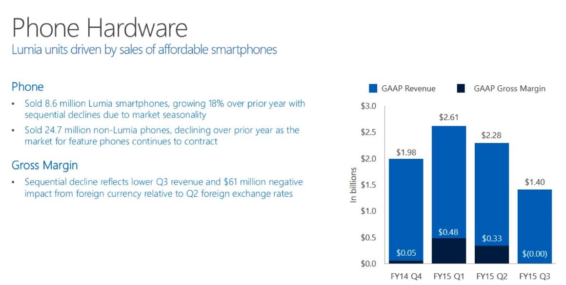 Phone Hardware stats