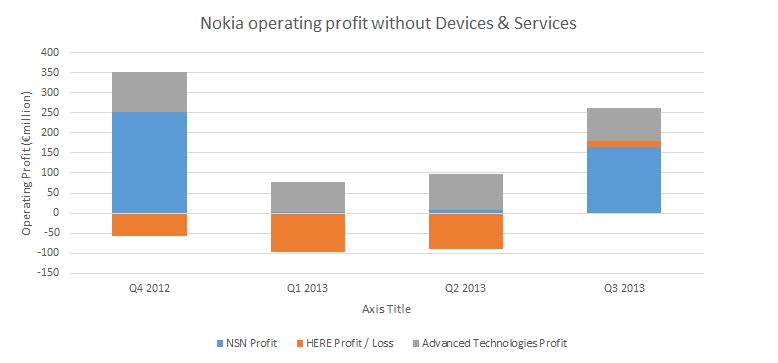 Nokia profit