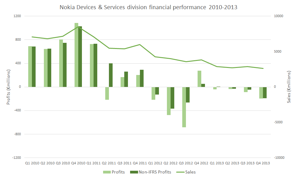 Nokia results d&s