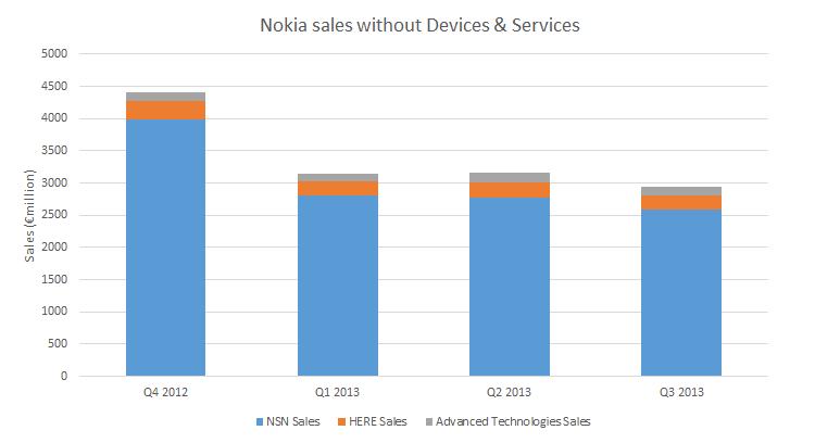 Nokia sales