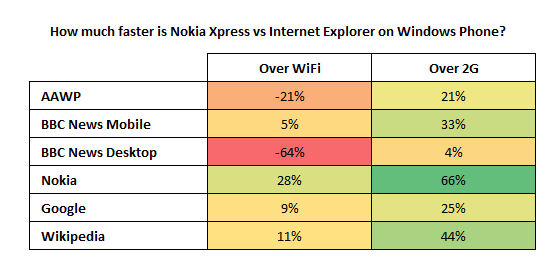 nokiaxpress2 [Video] Nokia Xpress e comparativa con Internet Explorer