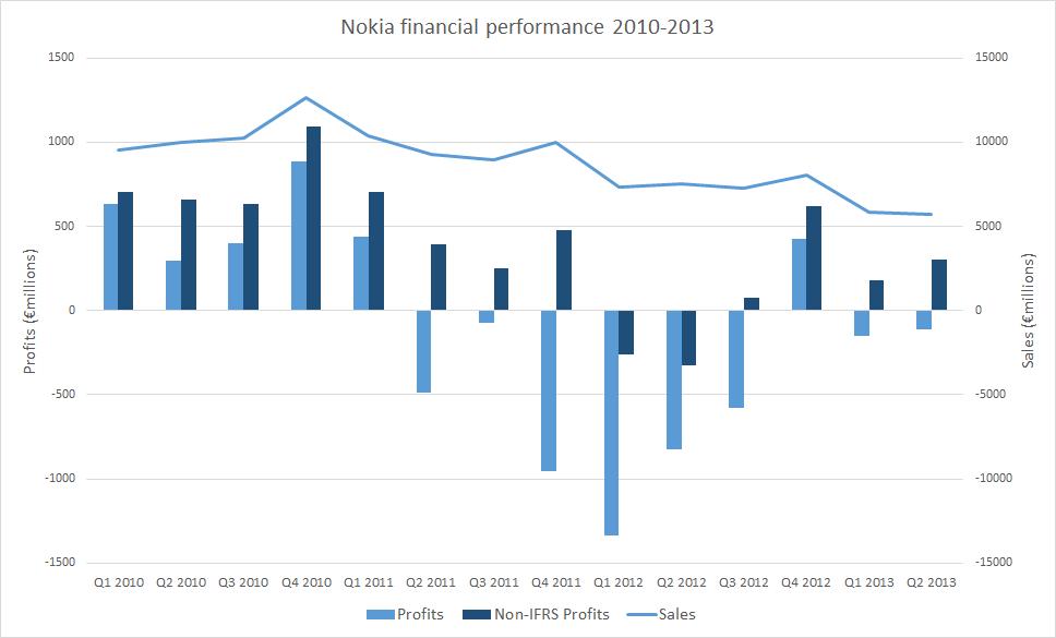 Nokia Q2 2013