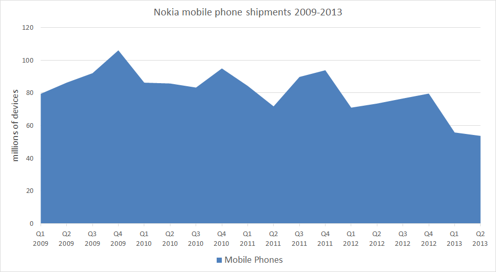 Nokia mobile phone shipments