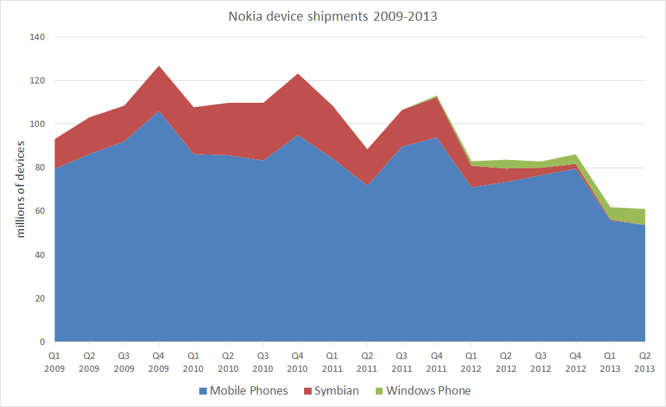 devices sales