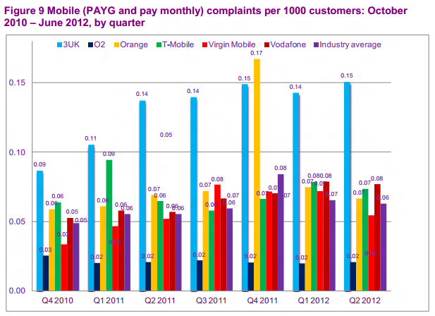 Ofcom Quarterly Mobile Complaints