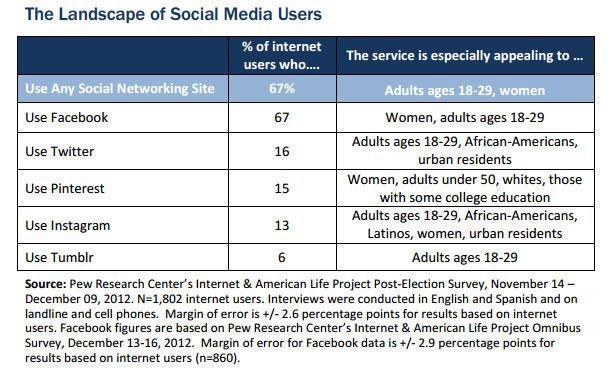 Социальные сети в США - статистика по частоте использования