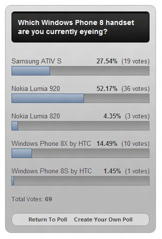 WP8 Pocketables Poll