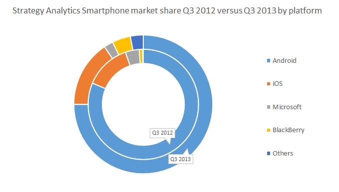 SA market share
